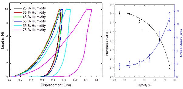 Controlled Humidity Nanoindentation of Polymer Films