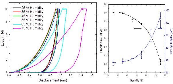 humidity-nanoindentation