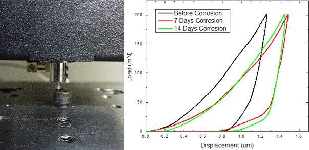 Corrosion Effect On Hardness Using Nanoindentation