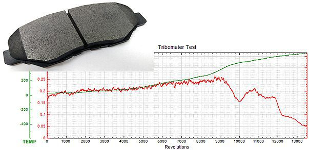 Brake Pad Temperature Tribology